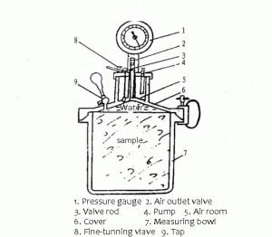 air entrinment gauge
