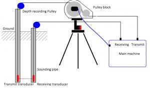 Ultrasonic PIT system
