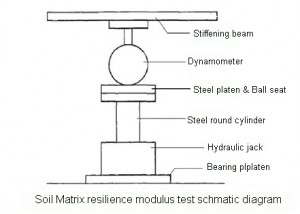 soil matrix resilience modulus test method schmatic diagram
